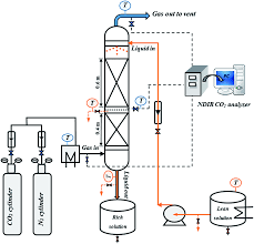 chemical absorption of co 2 into an aqueous piperazine pz