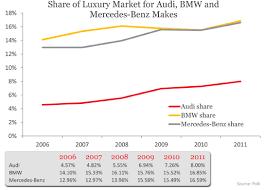 mercedes market ihs markit automotive audi versus bmw mercedes ihs