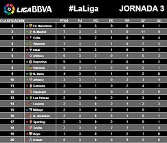 Laliga Table 167 Best La Liga Bbva Spain D1 Images On Pinterest D1 Spain