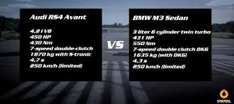 bmw vs audi race drag race bmw f80 m3 vs audi rs4 avant