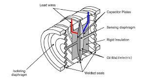 differential capacitance pressure sensors learning