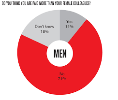 Glass Ceiling Salary Survey by Glass Ceiling Pay Gap Revealed 26 Of Women Directors Earn Less