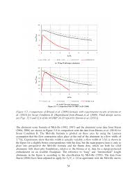 5 scour depth estimation formulas evaluation of bridge scour