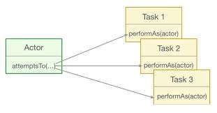 command pattern unit test beyond page objects next generation test automation with serenity