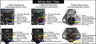 standard 7 pin trailer plug wiring diagram circuit and