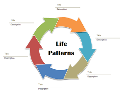 pattern of analysis introduction to life patterns penny haynes life patterns ministry