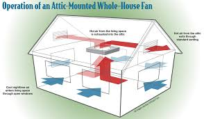 whole house fan possible with vaulted ceiling home improvement