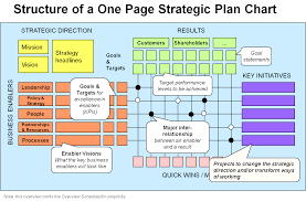 9 free strategic planning templates smartsheet it cmerge