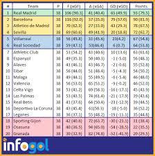 Laliga Table La Liga 2017 18 Season Preview Infogol Football App
