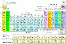 Sulfur On The Periodic Table Periodic Table