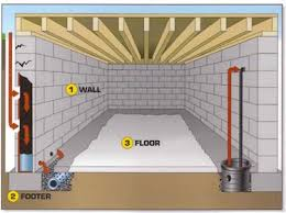 Basement Subfloor Systems - basement waterproofing solutions by everdry chicago
