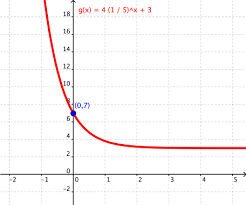 2 9 graph exponential functions lessons tes teach