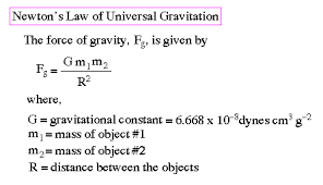 law of gravity gif