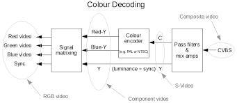 wiring diagram for video u2013 yhgfdmuor net