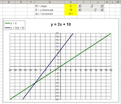 graph an equation in excel excel modeling linear functions