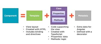 layout có nghia là gì jtc ang03 bài 3 giới thiệu component trong angular
