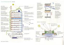 sustainable case study council house 2 ch2 u2013 part ii arch