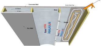 Cement Walls In Basement by Insulating Basement Walls How To Insulate A Basement Walls