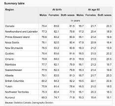life expectancy tables 2016 nunatsiaq news 2016 05 19 news nunavut stats still show lower life