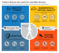 wearable device makers to enjoy higher performance and faster time