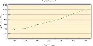 Interior Plains Population South Asia