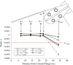 experimental and numerical investigation of ductile top flange