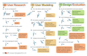 the guide to ux design process and documentation