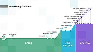 Advertising Timeline Template 10 advertising timeline templates free sle exle format