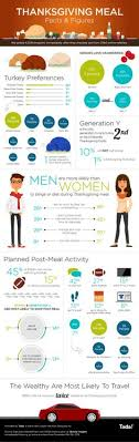 thanksgiving facts and tips lifestyle infographics