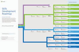 skills road map to microsoft certifications microsoft