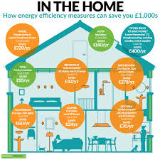 do led lights save money how energy efficiency can save you 1 000s in the home infographic