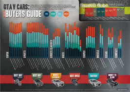 buyers guide gta v cars online buyers guide visual ly