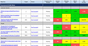 Quality Scorecard Template scorecard exles competitive solutions