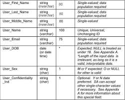 data specifications technical documents
