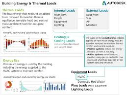 Comfort Cooling And Heating Building Energy Loads Sustainability Workshop