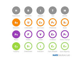 a periodic table of elements of the systems approach csl4d