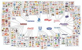Choice Map The Illusion Of Choice In Consumer Brands Full Size