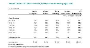 bedroom sizes in metres bedroom tax the average size of bedroom in social housing is at