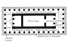 basic classical temple floor plans greek temple models