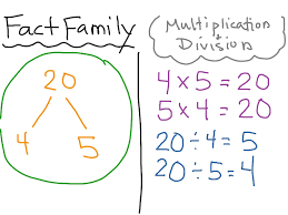 math fact families multiplication division fact family for multiplication and division math multiplication