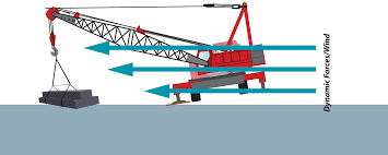 crane accident and wind hard hat training