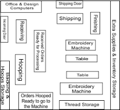 creating an efficient floor plan in your embroidery business