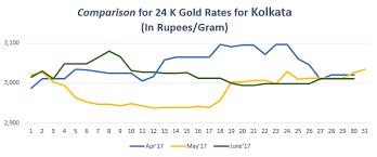 gold rate in kolkata today gold price in kolkata 29 nov 2017