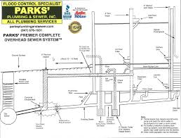 parks u0027 plumbing offers an overhead sewer system