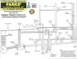 Basement Bathroom Ejector Pump Parks U0027 Plumbing Offers An Overhead Sewer System
