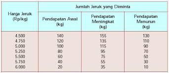 Teh Jatuh Dan Permintaan Terhadap Gula Meningkat elastisitas permintaan dan penawaran herddyy