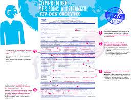 transfert du si e social dossier de remboursement don d ovocyte à l étranger par la cpam