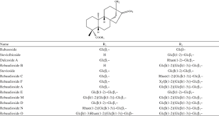development of hplc analytical techniques for diterpene glycosides