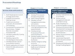 sa lgap procurement development programs npp presentation ppt
