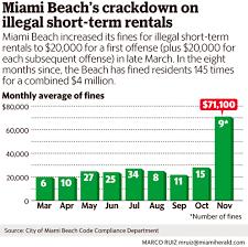 how 20 000 fines have made miami beach an airbnb battleground